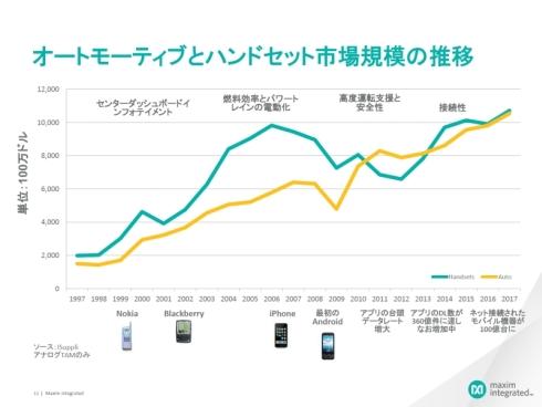 車載機器向けとモバイル機器向けのアナログICの市場規模推移