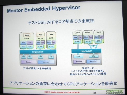「Mentor Embedded Hypervisor」のゲストOSに対するコアの割り当て