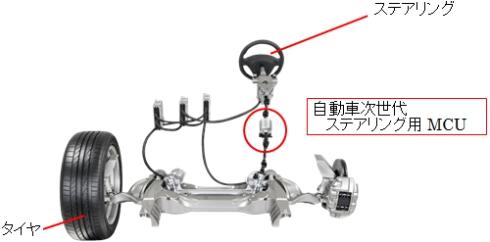 「ダイレクトアダプティブステアリング」において「自動車次世代ステアリング用MCU」が組み込まれている位置