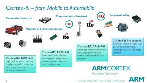「Cortex-Rシリーズ」のラインアップと主な用途