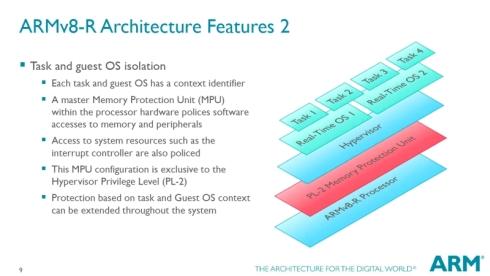 メモリ保護ユニット(MPU)により複数のOSが動作するシステムの機能安全対応が可能に