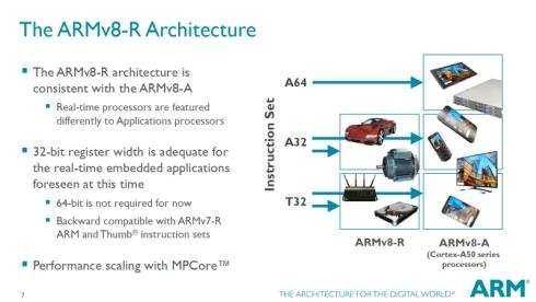 「ARMv8-R」は「ARMv8-A」とは異なり64ビットのメモリ空間をサポートしない
