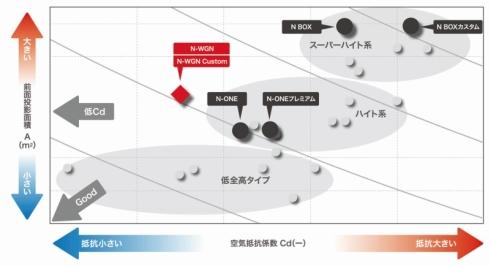 「N-WGN」の前面投影面積とCd値