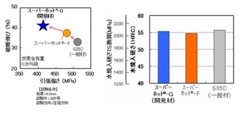 「スーパーホット-G」と従来品の「スーパーホット-F」、S35Cの性能比較