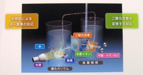 人工光合成の仕組み