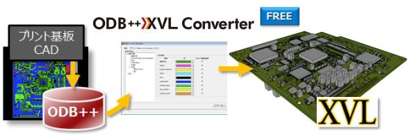ODB++ファイルをXVLファイルに変換できるコンバータ「ODB++ XVL Converter」