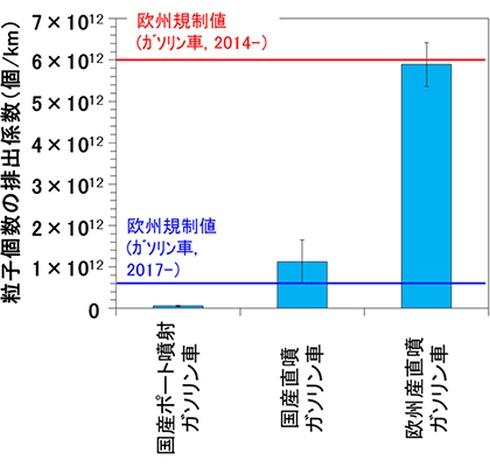 1km走行する間に排出するPM2.5の個数の比較