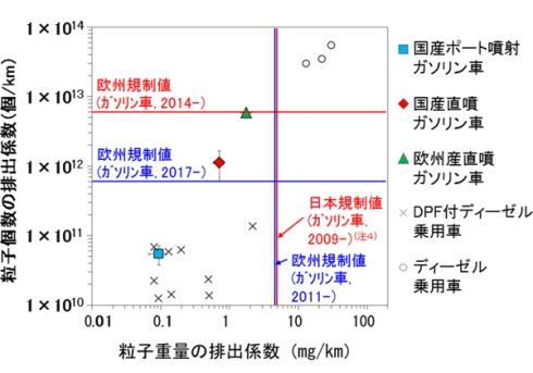 PM2.5の排出個数と排出重量の比較