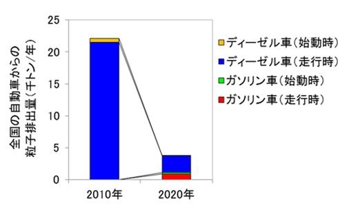 日本国内の自動車から排出される粒子状物質の総量に対するディーゼルエンジン車と直噴ガソリンエンジン車の寄与