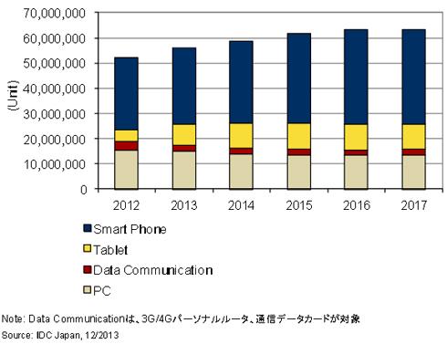 国内モバイルデバイス出荷台数予測(2012〜2017年)