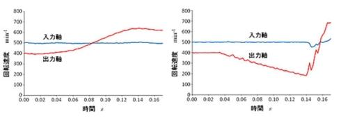 新開発の変速機(左)と従来の変速機の比較