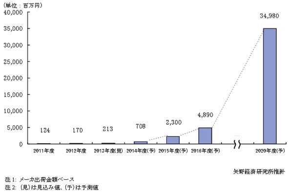 介護ロボット国内市場規模推移と予測