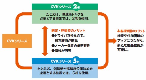 「CVKシリーズ」
