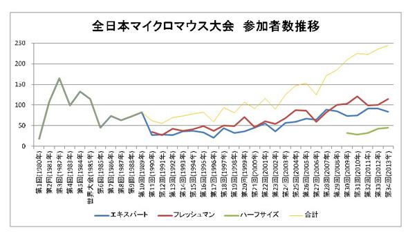 全日本マイクロマウス大会の参加者数推移グラフ
