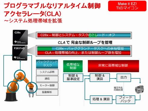 図2 C28xコアとCLAの使い分け