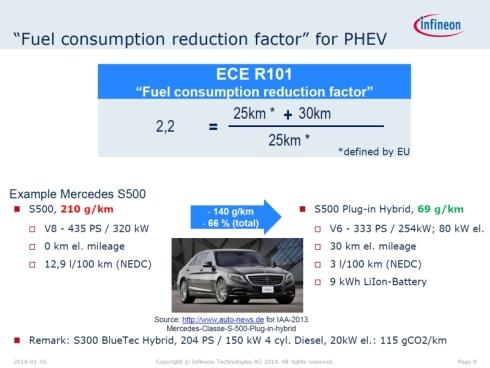 「Mercedes Benz S500」と「Mercedes Benz S500 Plug-in Hybrid」のCO<sub>2</sub>排出量の比較