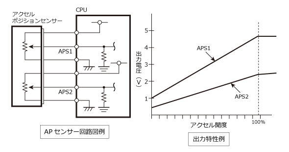アクセルポジションセンサーの回路図と出力特性の例
