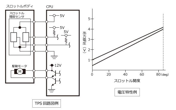 スロットルポジションセンサーの回路図と電圧特性の例