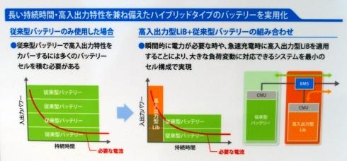 超小型EVに従来型リチウムイオン電池を用いる場合と「高入出力型ハイブリッドリチウムイオン蓄電池モジュール」を用いる場合の比較