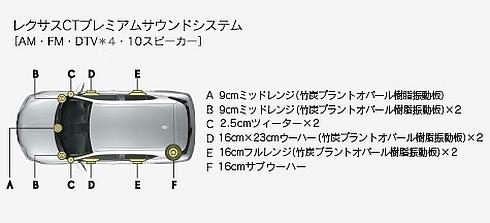 「CT200h」のプレミアムサウンドの構成