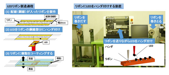 LEDリボン製造過程とリボンにLEDをはんだ付けする装置
