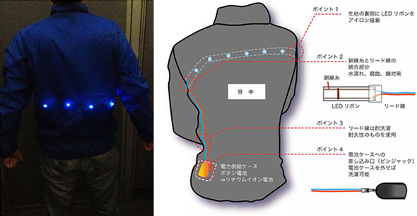 試作開発した「LEDスポーツウェア」と模式図