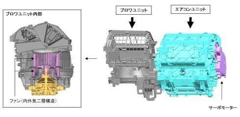 デンソーが開発した新型カーエアコンユニットの構造