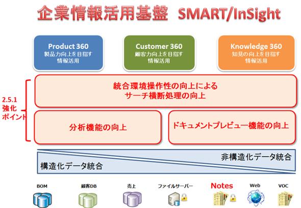 SMART/InSight G2