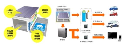 「PV充電ステーション」の構成(左)と太陽光発電システムと蓄電池システムを使った充電のイメージ(クリックで拡大) 出典:東芝