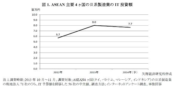 ASEAN主要4カ国の日系製造業IT投資額推移