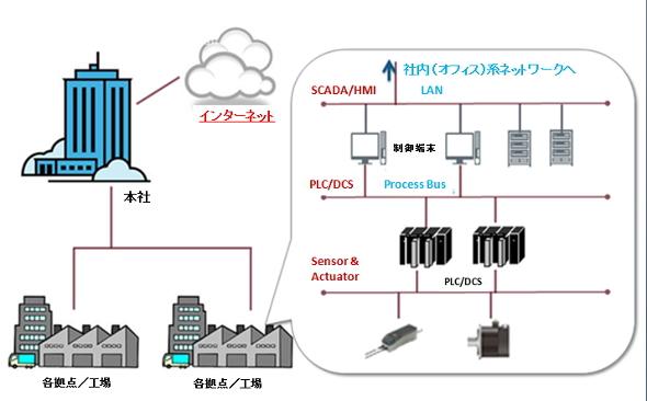 制御システムネットワーク