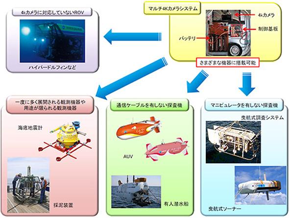 マルチ4Kカメラシステムの搭載可能機器