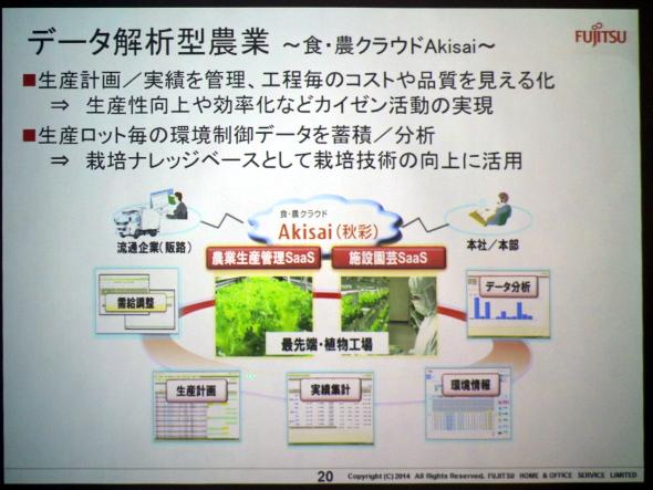 データ解析型農業