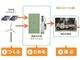 電気自動車を太陽光発電の電力で農業に活用、三菱自とニチコンが実証実験