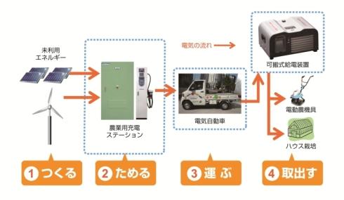 「農業用充電ステーション」を使ったEV活用の流れ