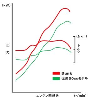 「ダンク」の出力/トルク特性