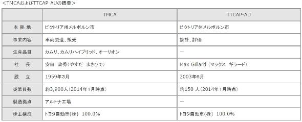 TMCAおよびTTCAP-AUの概要