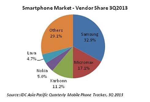 インドのスマートフォン市場のメーカー別シェア