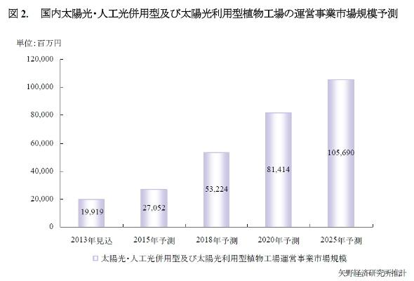 国内太陽光・人工光併用型及び太陽光利用型植物工場の運営事業市場規模予測