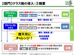 2部門3クラス制へ(2)