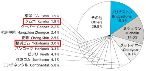 世界のタイヤ市場のシェア