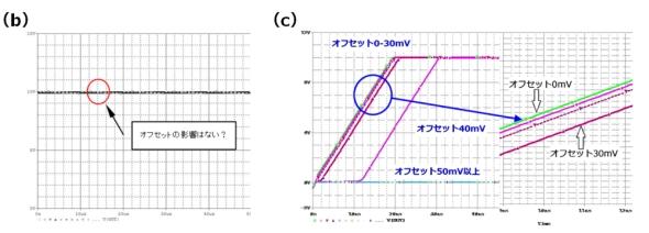 図5(b)と(c)