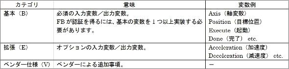 表1:実装要求レベル