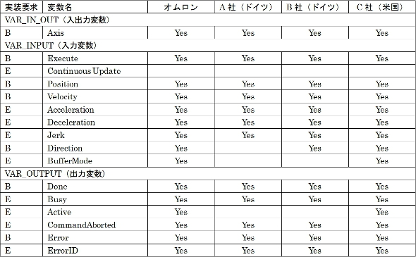 表2:MC_MoveAbsoluteの入力/出力変数の実装状況(2014年1月時点)