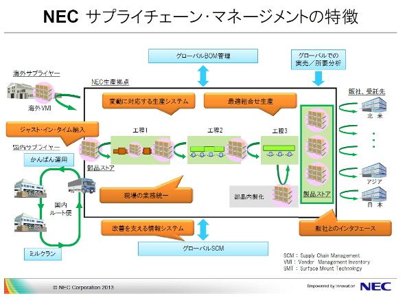 NECのサプライチェーンの特徴