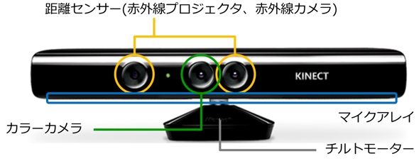 Kinect for Windowsのハードウェア仕様