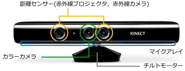 Kinect for Windowsのハードウェア仕様