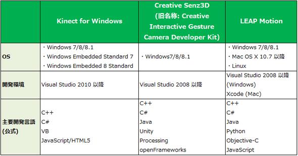 対応OSやソフトウェア開発環境の比較