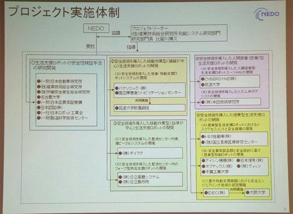 プロジェクトの実施体制
