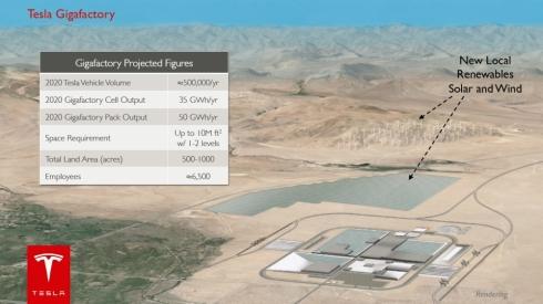 テスラのリチウムイオン電池工場「ギガファクトリー」のプロジェクト概要